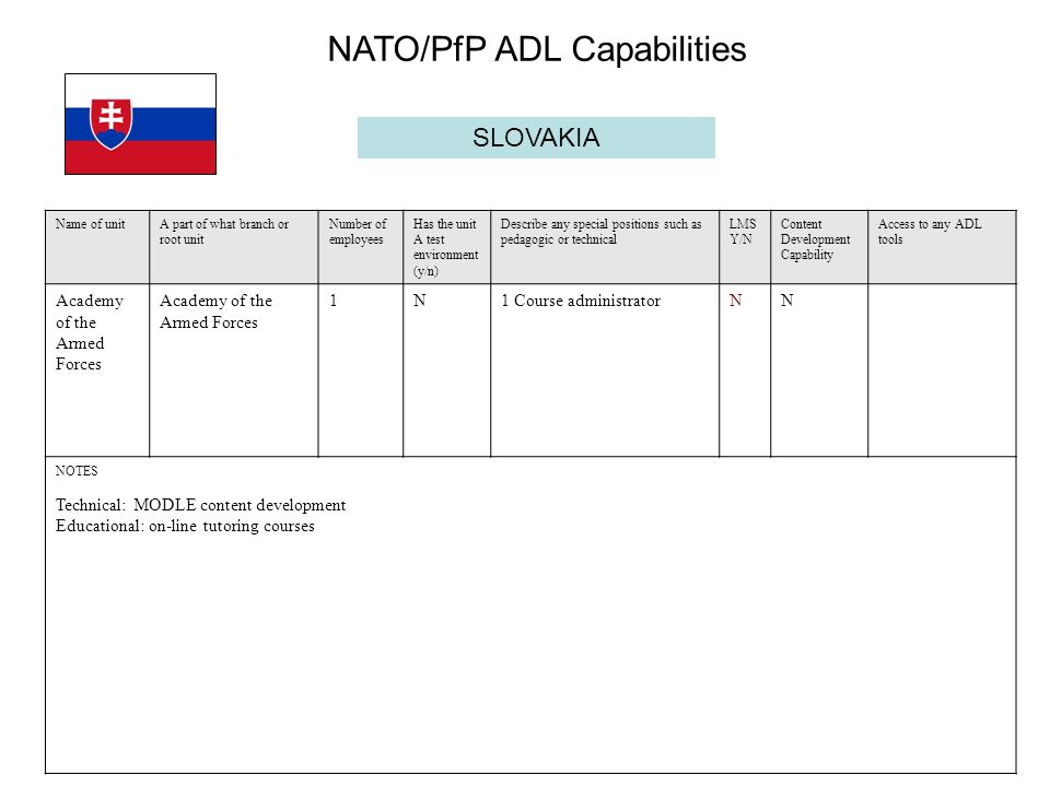 SLOVAKIA Name of unitA part of what branch or root unit Number of employees Has the unit A test environment (y/n) Describe any special positions such as pedagogic or technical LMS Y/N Content Development Capability Access to any ADL tools Academy of the Armed Forces 1N1 Course administratorN N NOTES Technical: MODLE content development Educational: on-line tutoring courses NATO/PfP ADL Capabilities
