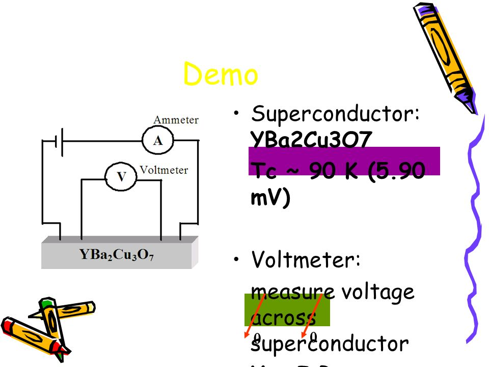 Superconductor: YBa2Cu3O7 Tc ~ 90 K (5.90 mV) Voltmeter: measure voltage across superconductor V = I R Demo 0 0