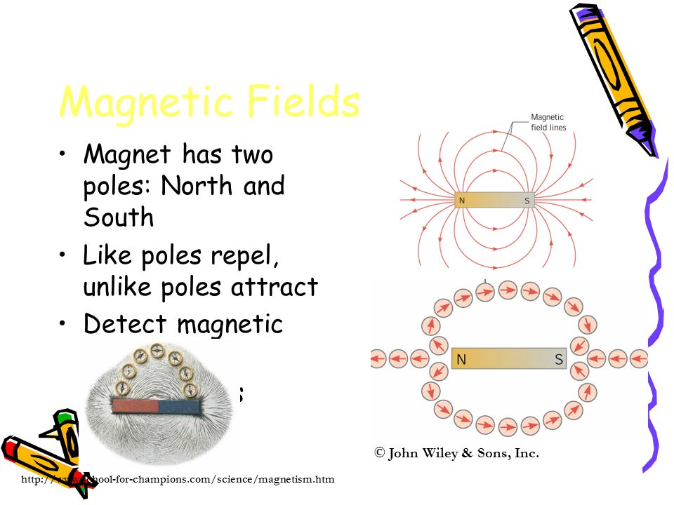 Magnetic Fields Magnet has two poles: North and South Like poles repel, unlike poles attract Detect magnetic field iron filings © John Wiley & Sons, Inc.