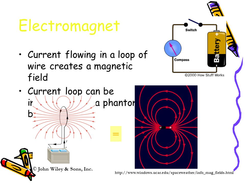 Electromagnet Current flowing in a loop of wire creates a magnetic field Current loop can be imagined to be a phantom bar magnet = http://www.windows.ucar.edu/spaceweather/info_mag_fields.html © John Wiley & Sons, Inc.