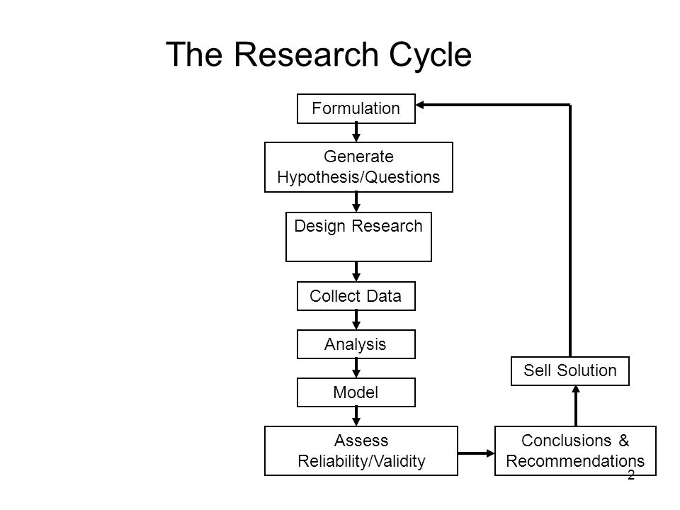 2 The Research Cycle Formulation Generate Hypothesis/Questions Model Design Research Collect Data Sell Solution Assess Reliability/Validity Conclusions & Recommendations Analysis