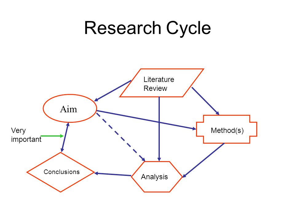 Research Cycle Aim Literature Review Method(s) Analysis Conclusions Very important