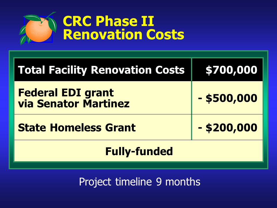 CRC Phase II Renovation Costs Total Facility Renovation Costs$700,000 Federal EDI grant via Senator Martinez - $500,000 State Homeless Grant- $200,000 Fully-funded Project timeline 9 months