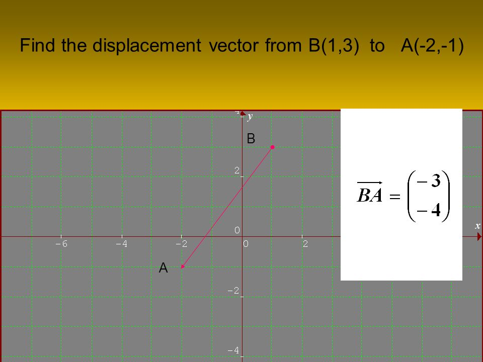 Find the displacement vector from B(1,3) to A(-2,-1) A B