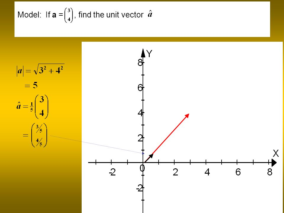Model: If a =, find the unit vector