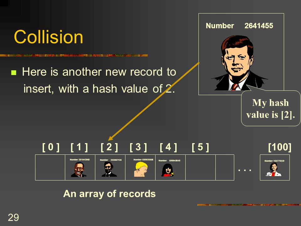 29 Collision Here is another new record to insert, with a hash value of 2.