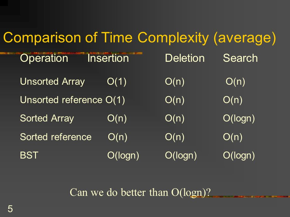 5 Comparison of Time Complexity (average) Operation Insertion Deletion Search Unsorted ArrayO(1)O(n) O(n) Unsorted reference O(1)O(n) O(n) Sorted Array O(n)O(n) O(logn) Sorted reference O(n)O(n) O(n) BST O(logn)O(logn) O(logn) Can we do better than O(logn)