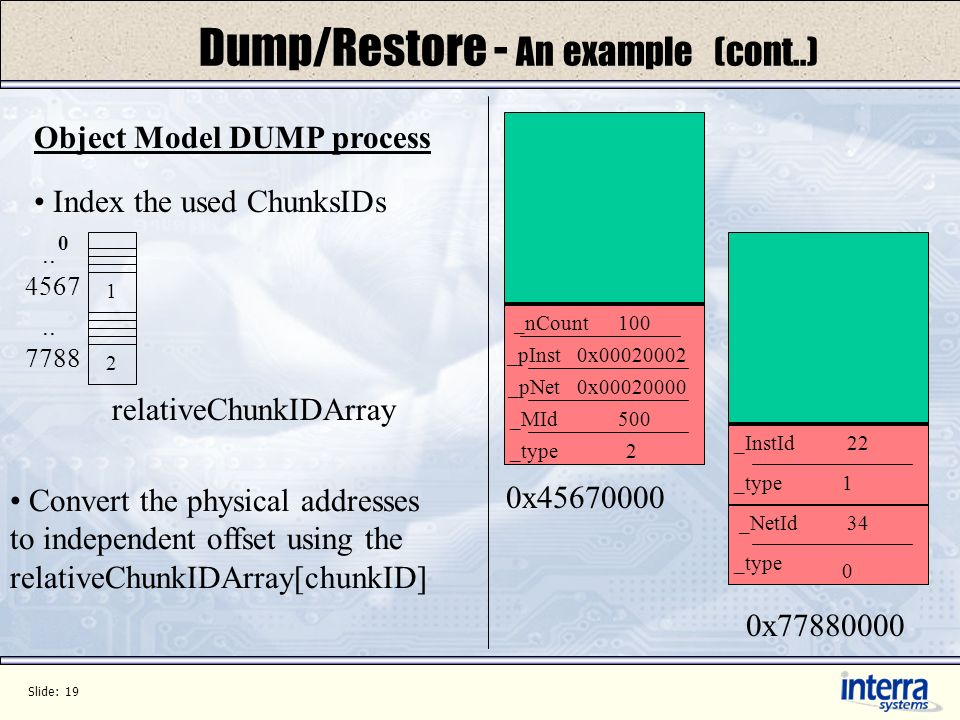 Slide: 19 Dump/Restore - An example (cont..) 0x45670000 0x77880000 _type _pNet _MId _pInst _type _InstId _NetId 2 1 0 500 22 34 0x00020000 0x00020002 Index the used ChunksIDs 4567..