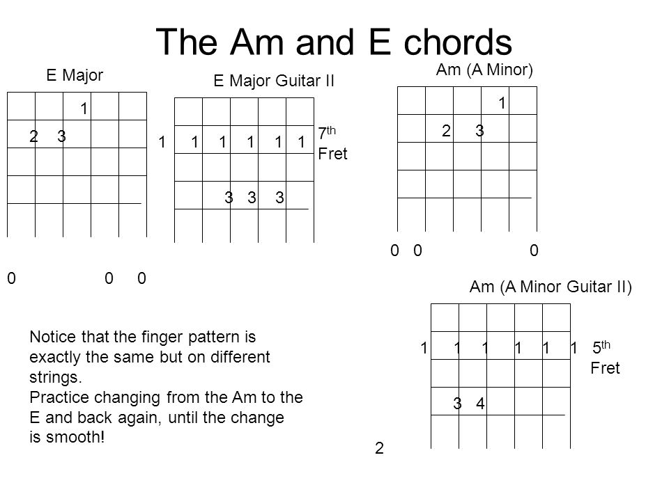 The Am and E chords 23 Am (A Minor) 1 23 E Major 0 0 0 1 Notice that the finger pattern is exactly the same but on different strings.