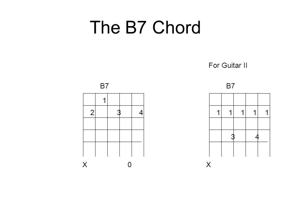 The B7 Chord 3 B7 1 23 4 B7 X 0X 1 1 1 1 1 4 For Guitar II