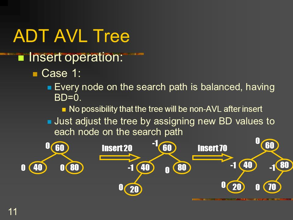 11 ADT AVL Tree Insert operation: Case 1: Every node on the search path is balanced, having BD=0.