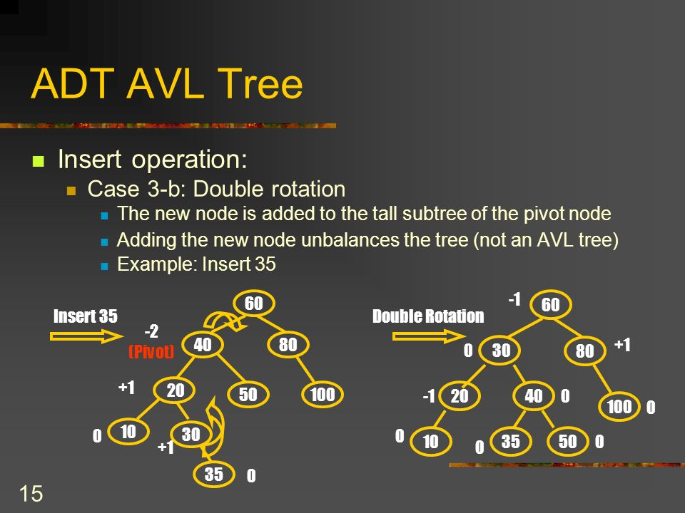 15 ADT AVL Tree Insert operation: Case 3-b: Double rotation The new node is added to the tall subtree of the pivot node Adding the new node unbalances the tree (not an AVL tree) Example: Insert Double Rotation (Pivot) Insert 35