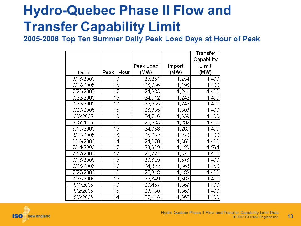Hydro-Quebec Phase II Flow and Transfer Capability Limit Data © 2007 ISO New England Inc.