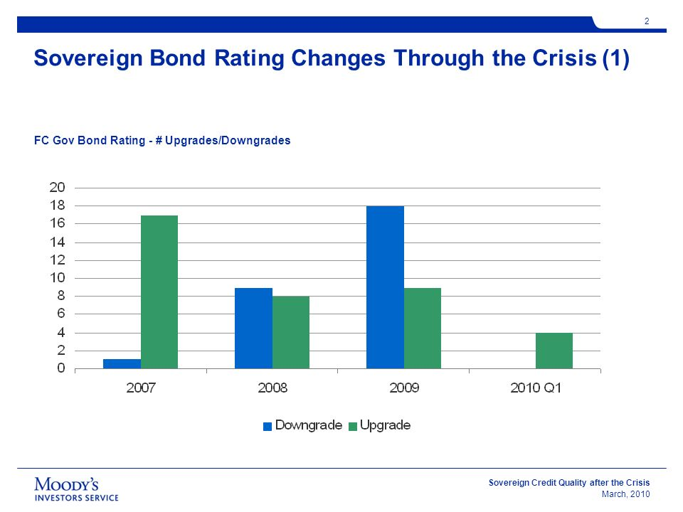Sovereign Credit Quality after the Crisis March, Sovereign Bond Rating Changes Through the Crisis (1) FC Gov Bond Rating - # Upgrades/Downgrades