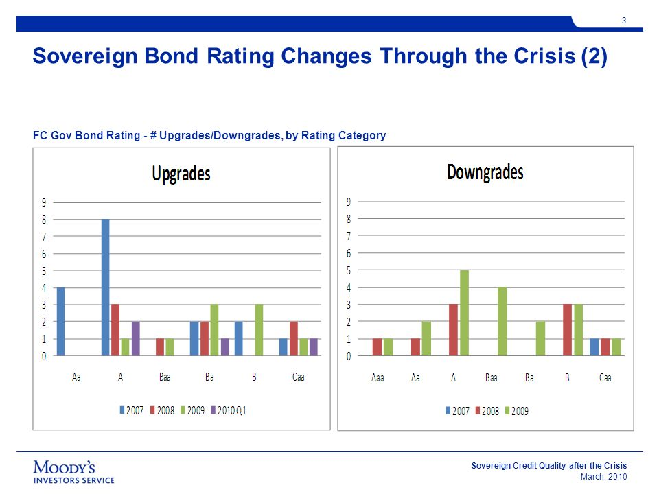 Sovereign Credit Quality after the Crisis March, Sovereign Bond Rating Changes Through the Crisis (2) FC Gov Bond Rating - # Upgrades/Downgrades, by Rating Category