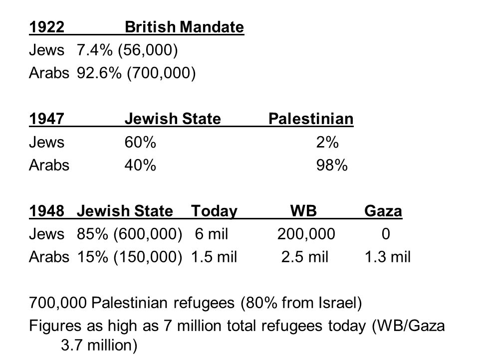 1922British Mandate Jews7.4% (56,000) Arabs92.6% (700,000) 1947Jewish StatePalestinian Jews60%2% Arabs40%98% 1948Jewish State Today WBGaza Jews85% (600,000) 6 mil 200,000 0 Arabs15% (150,000) 1.5 mil 2.5 mil1.3 mil 700,000 Palestinian refugees (80% from Israel) Figures as high as 7 million total refugees today (WB/Gaza 3.7 million)