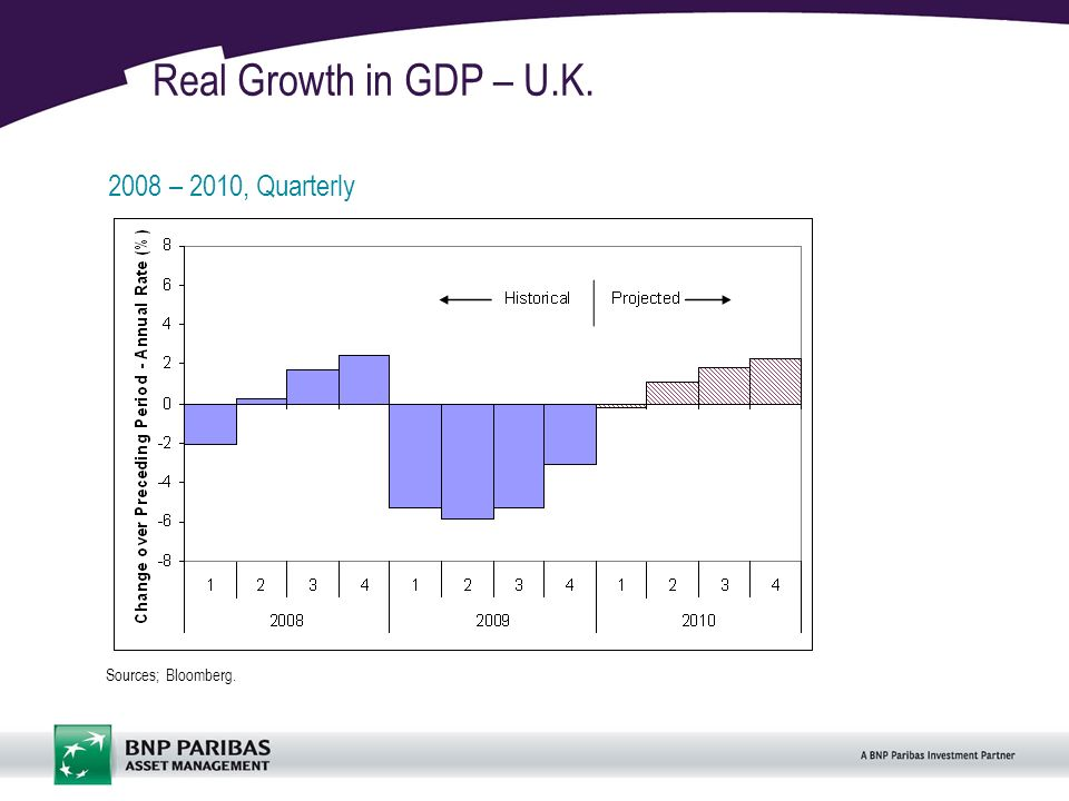 11 Real Growth in GDP – U.K. 2008 – 2010, Quarterly Sources; Bloomberg.