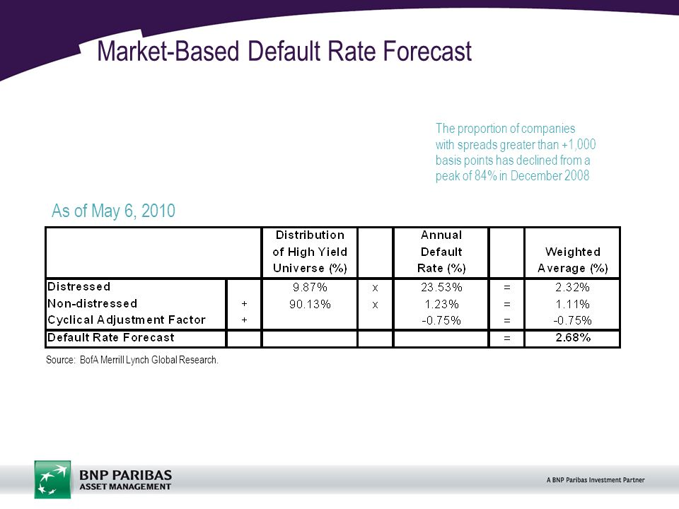 16 Market-Based Default Rate Forecast Source: BofA Merrill Lynch Global Research.