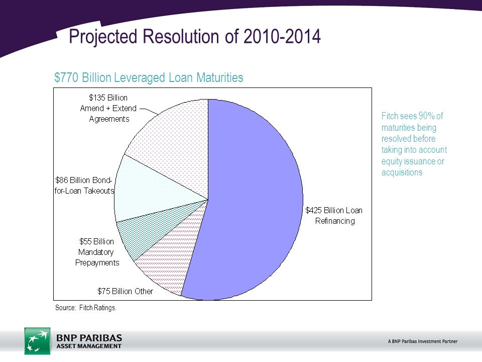 19 Projected Resolution of 2010-2014 $770 Billion Leveraged Loan Maturities Source: Fitch Ratings.