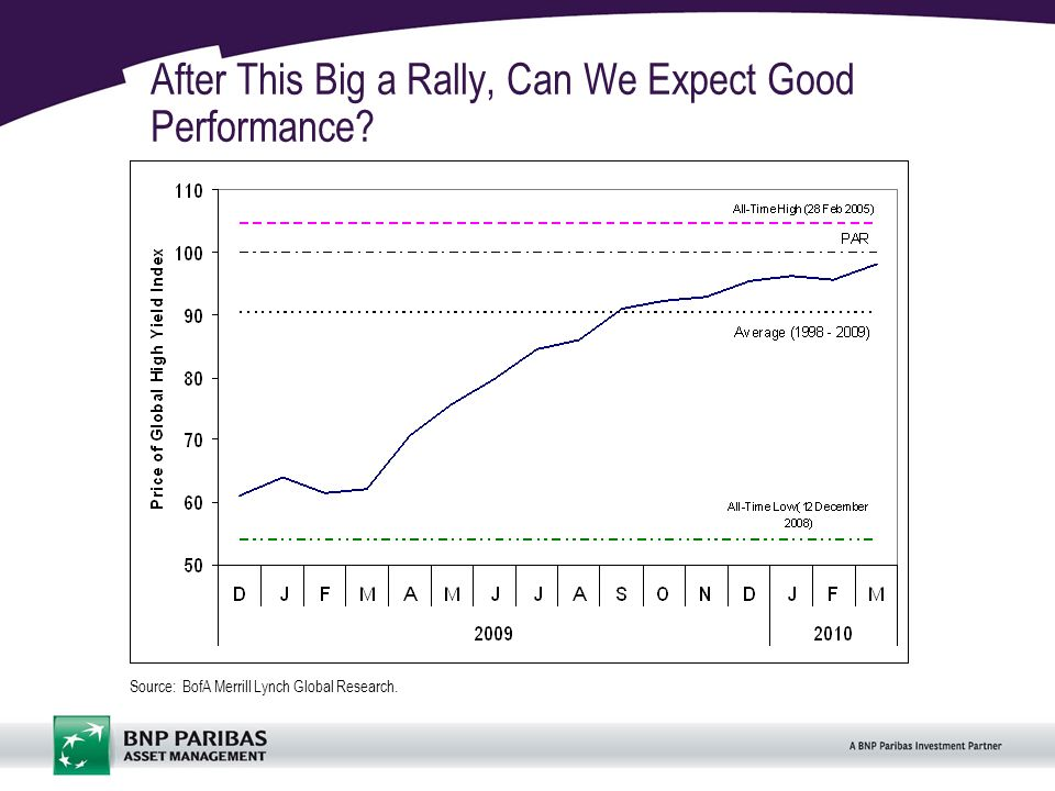 4 After This Big a Rally, Can We Expect Good Performance.