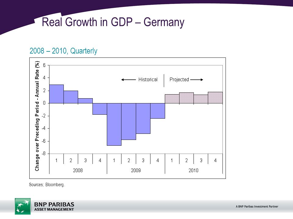 9 Real Growth in GDP – Germany 2008 – 2010, Quarterly Sources; Bloomberg.