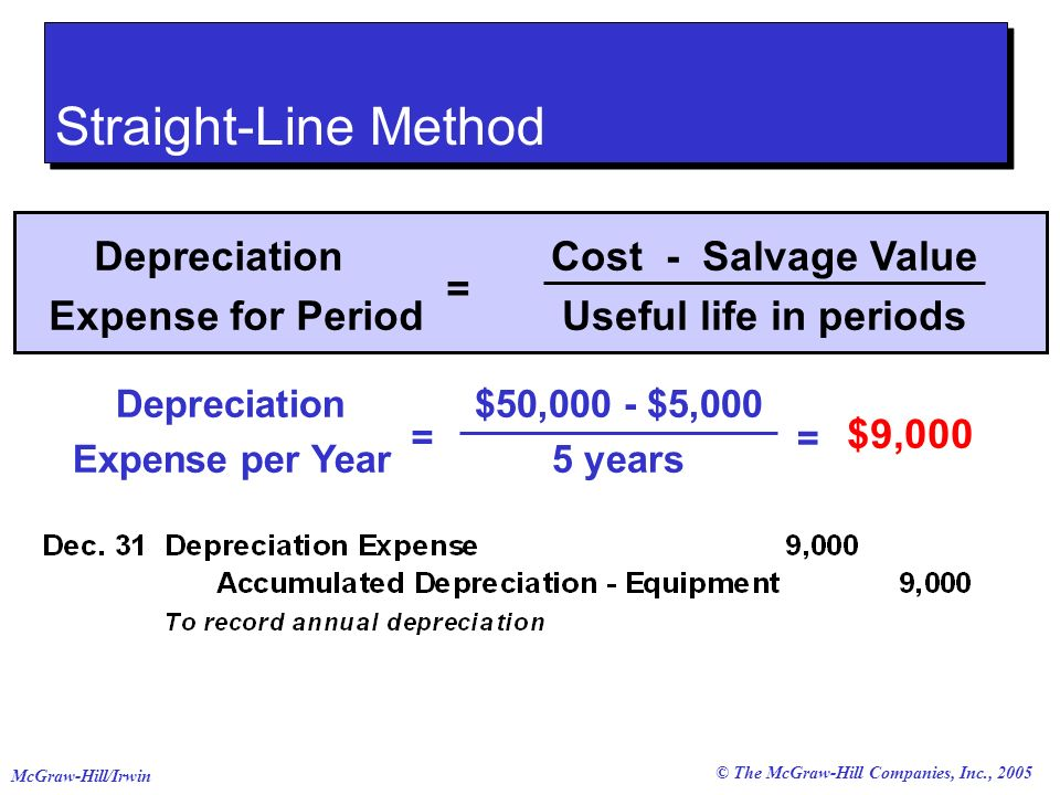 © The McGraw-Hill Companies, Inc., 2005 McGraw-Hill/Irwin Straight-Line Method Cost - Salvage Value Useful life in periods Depreciation Expense for Period = $9,000 Depreciation Expense per Year = $50,000 - $5,000 5 years =