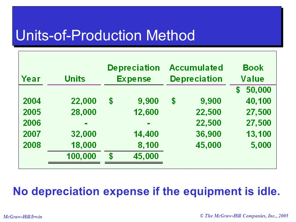 © The McGraw-Hill Companies, Inc., 2005 McGraw-Hill/Irwin No depreciation expense if the equipment is idle.