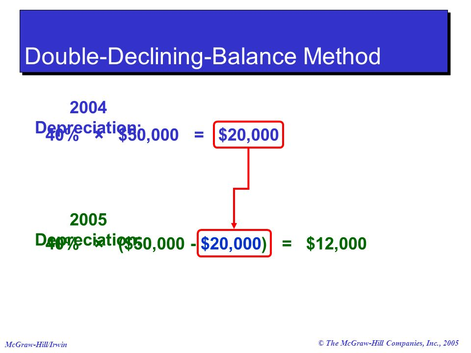 © The McGraw-Hill Companies, Inc., 2005 McGraw-Hill/Irwin 2004 Depreciation: 40% × $50,000 = $20,000 Double-Declining-Balance Method 2005 Depreciation: 40% × ($50,000 - $20,000) = $12,000