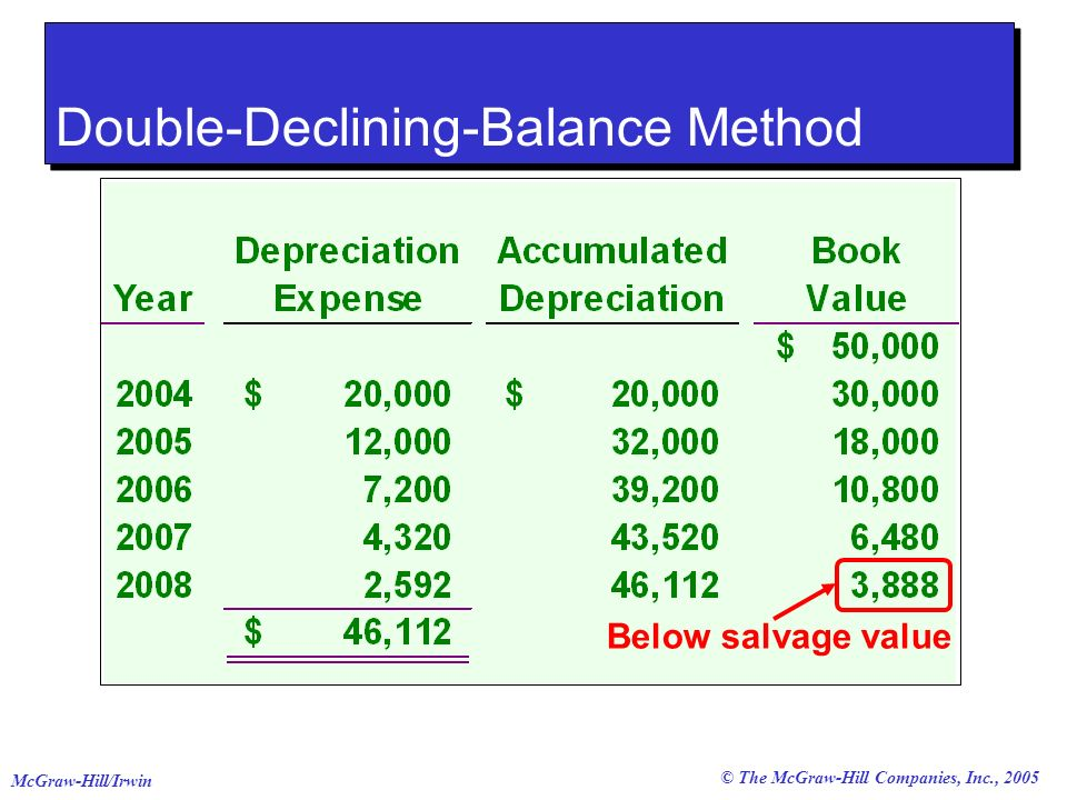 © The McGraw-Hill Companies, Inc., 2005 McGraw-Hill/Irwin Below salvage value Double-Declining-Balance Method