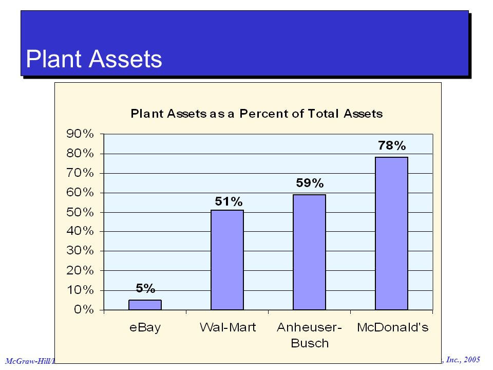 © The McGraw-Hill Companies, Inc., 2005 McGraw-Hill/Irwin Plant Assets
