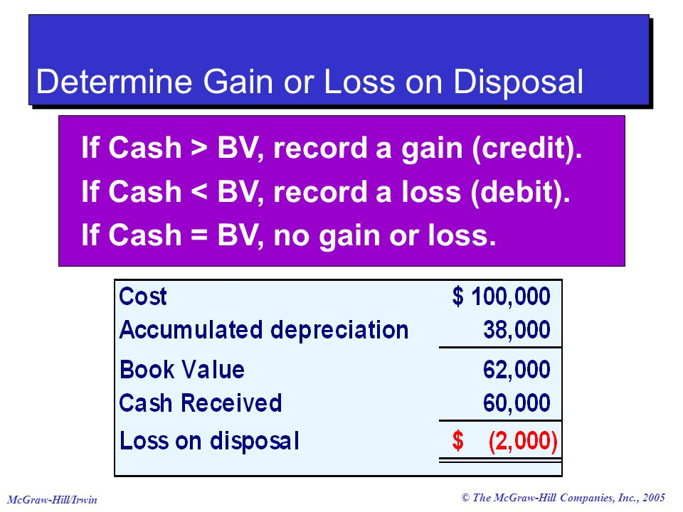 © The McGraw-Hill Companies, Inc., 2005 McGraw-Hill/Irwin Selling Plant Assets Determine Gain or Loss on Disposal If Cash > BV, record a gain (credit).