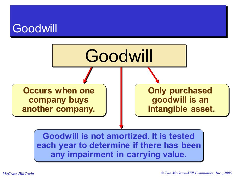 © The McGraw-Hill Companies, Inc., 2005 McGraw-Hill/Irwin Occurs when one company buys another company.