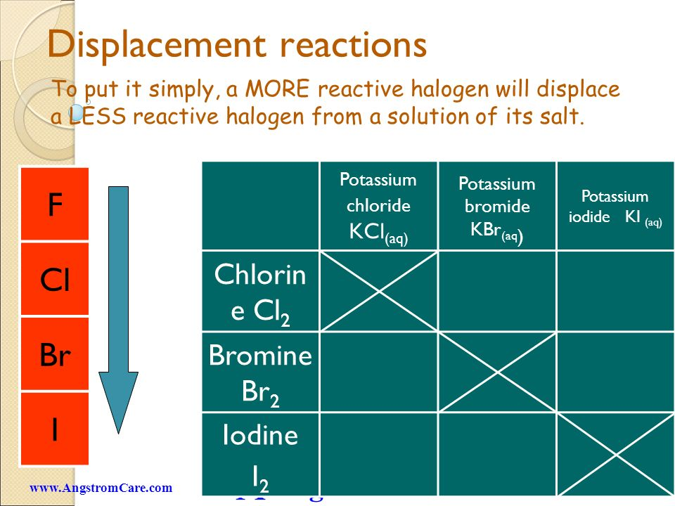 Angstrom Care 6www.AngstromCare.com Displacement reactions To put it simply, a MORE reactive halogen will displace a LESS reactive halogen from a solution of its salt.