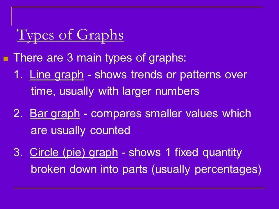 Types of Graphs There are 3 main types of graphs: 1.
