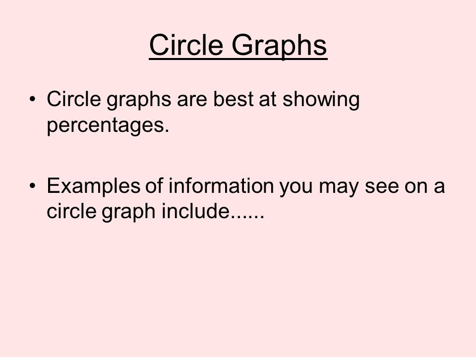 Circle Graphs Circle graphs are best at showing percentages.