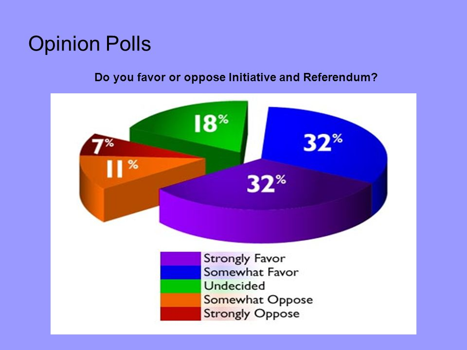 Opinion Polls Do you favor or oppose Initiative and Referendum