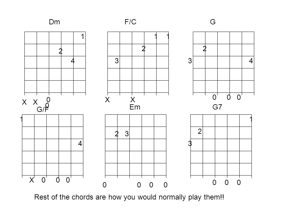 Dm 1 2 4 0 X F/C 1 2 3 X G 2 34 0 0 0 G/F 1 0 0 0 4 X Em 2 3 0 0 G7 1 2 3 0 0 0 Rest of the chords are how you would normally play them!.