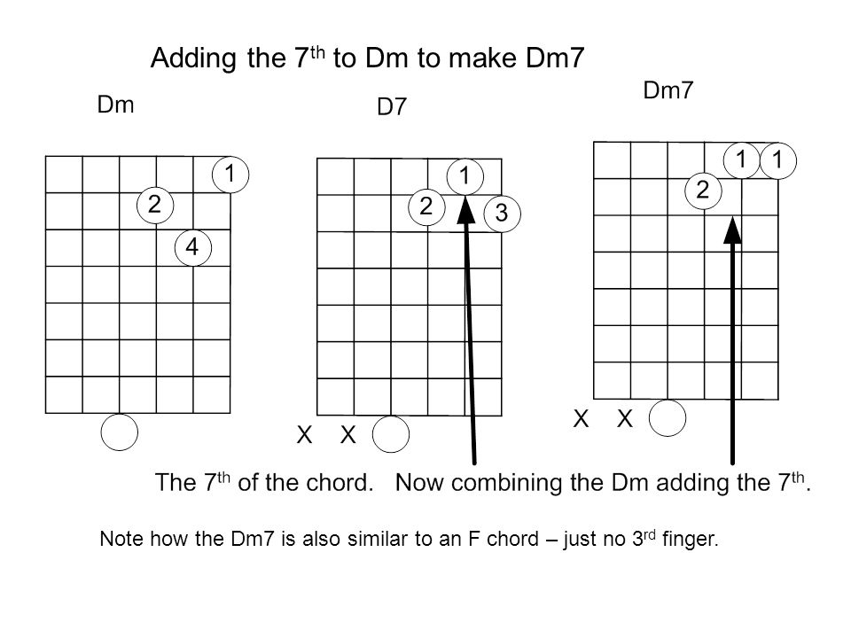 Adding the 7 th to Dm to make Dm7 Note how the Dm7 is also similar to an F chord – just no 3 rd finger.