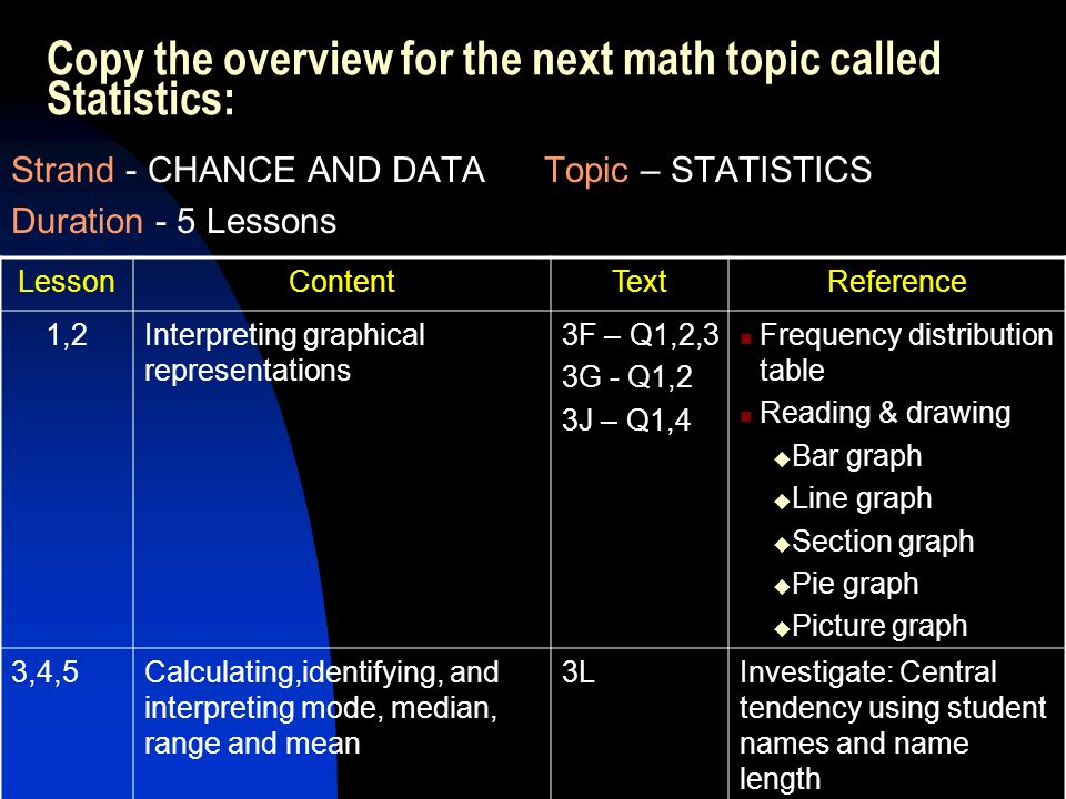 Copy the overview for the next math topic called Statistics: Strand - CHANCE AND DATATopic – STATISTICS Duration - 5 Lessons LessonContentTextReference 1,2Interpreting graphical representations 3F – Q1,2,3 3G - Q1,2 3J – Q1,4 Frequency distribution table Reading & drawing Bar graph Line graph Section graph Pie graph Picture graph 3,4,5Calculating,identifying, and interpreting mode, median, range and mean 3LInvestigate: Central tendency using student names and name length