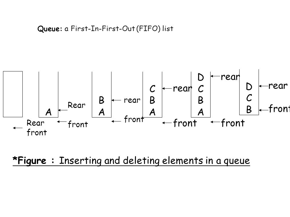 A BABA CBACBA DCBADCBA DCBDCB Rear front rear front rear front rear front rear front *Figure : Inserting and deleting elements in a queue Queue: a First-In-First-Out (FIFO) list Rear front