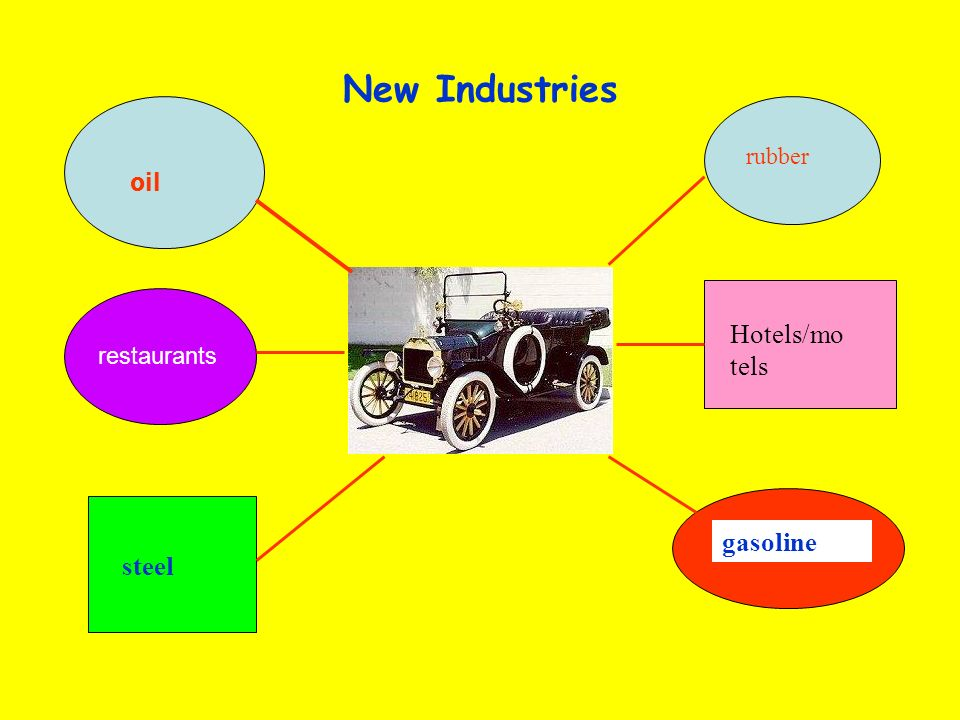 New Industries oil rubber gasoline steel Hotels/mo tels restaurants