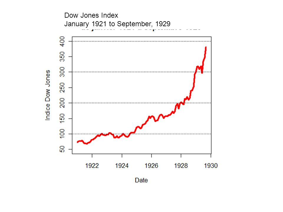 Dow Jones Index January 1921 to September, 1929