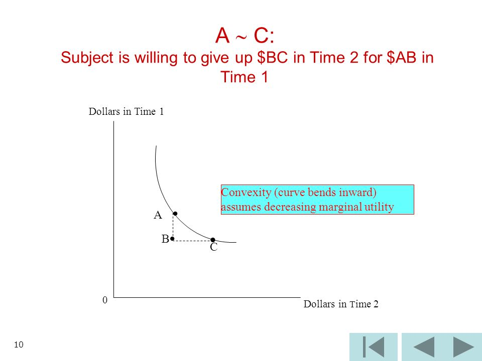 10 A C: Subject is willing to give up $BC in Time 2 for $AB in Time 1 Dollars in Time 1 Convexity (curve bends inward) assumes decreasing marginal utility 0 Dollars in T ime 2 B C A