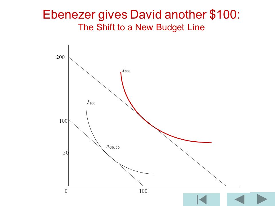 Ebenezer gives David another $100: The Shift to a New Budget Line 200 I 100 A 50, I 100 0