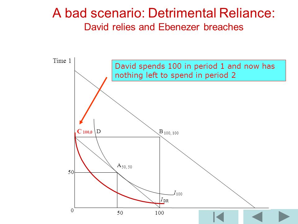 B 100, 100 I 100 I DR A bad scenario: Detrimental Reliance: David relies and Ebenezer breaches C 100,0 D A 50, Time 1 David spends 100 in period 1 and now has nothing left to spend in period 2