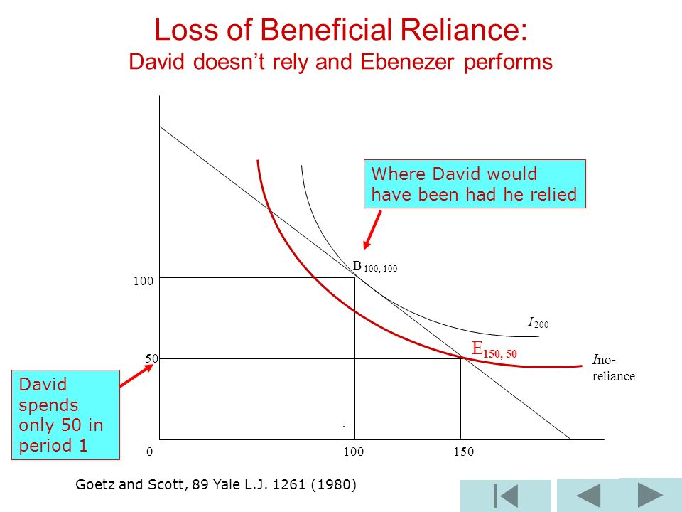 B 100, I E 150, Loss of Beneficial Reliance: David doesnt rely and Ebenezer performs I no- reliance Goetz and Scott, 89 Yale L.J.