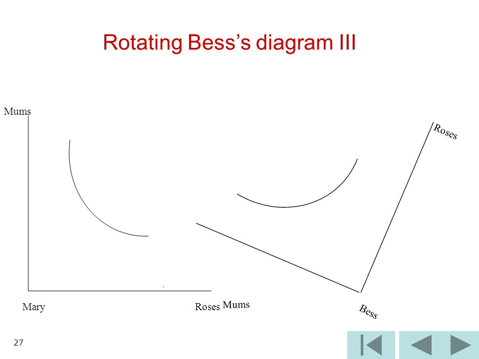 27 Rotating Besss diagram III Mums