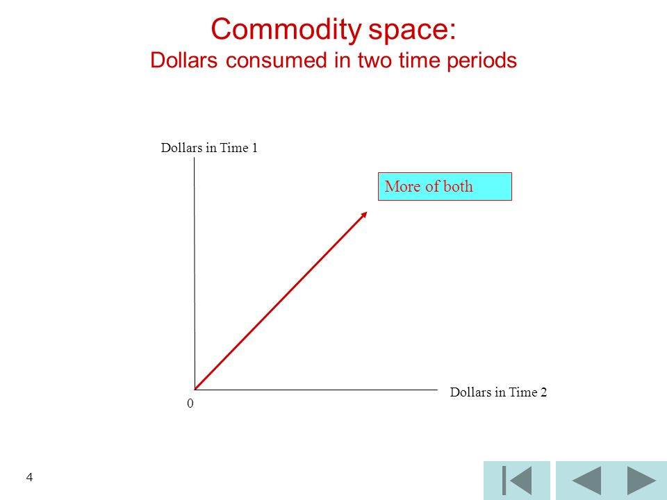 4 Dollars in Time 1 0 Dollars in Time 2 Commodity space: Dollars consumed in two time periods More of both