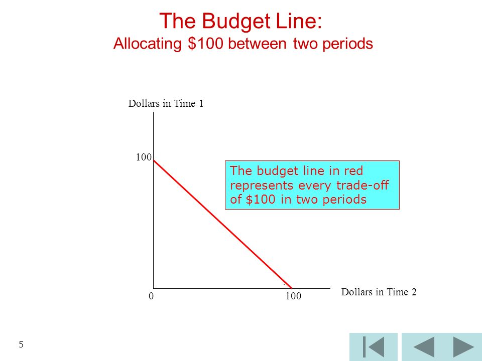 5 The Budget Line: Allocating $100 between two periods Dollars in Time Dollars in Time 2 The budget line in red represents every trade-off of $100 in two periods