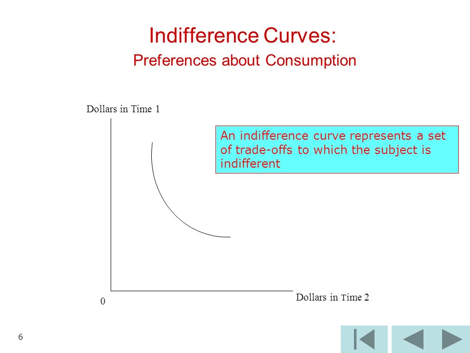 6 Indifference Curves: Preferences about Consumption Dollars in Time 1 0 Dollars in T ime 2 An indifference curve represents a set of trade-offs to which the subject is indifferent